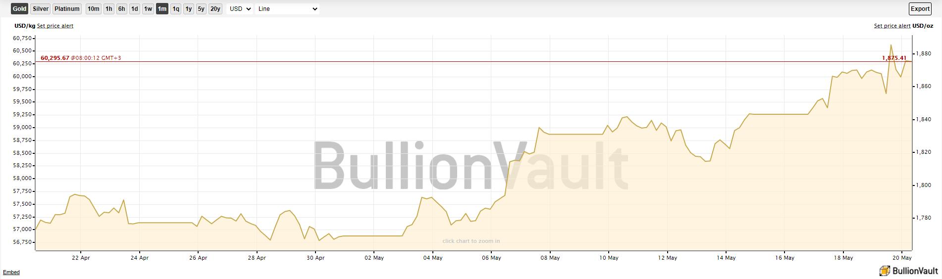 Биткоин золото блокчейн