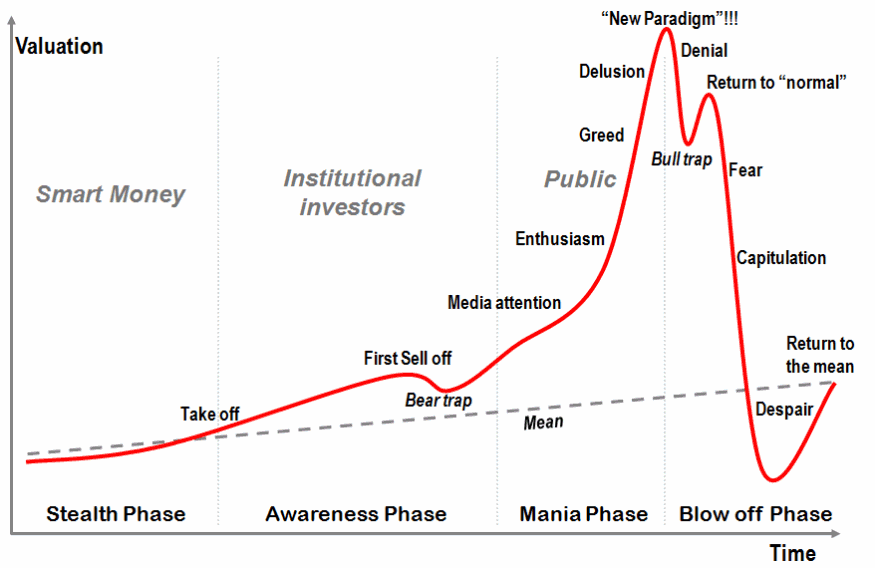 пузырь график трейдинг