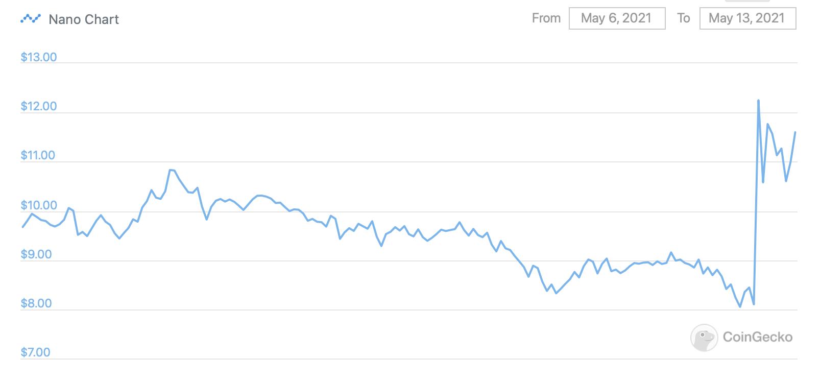 NANO криптовалюта курс