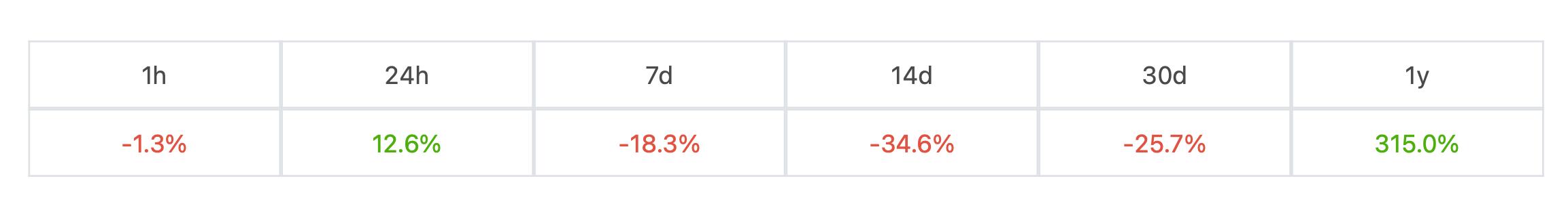 биткоин курс рост падение