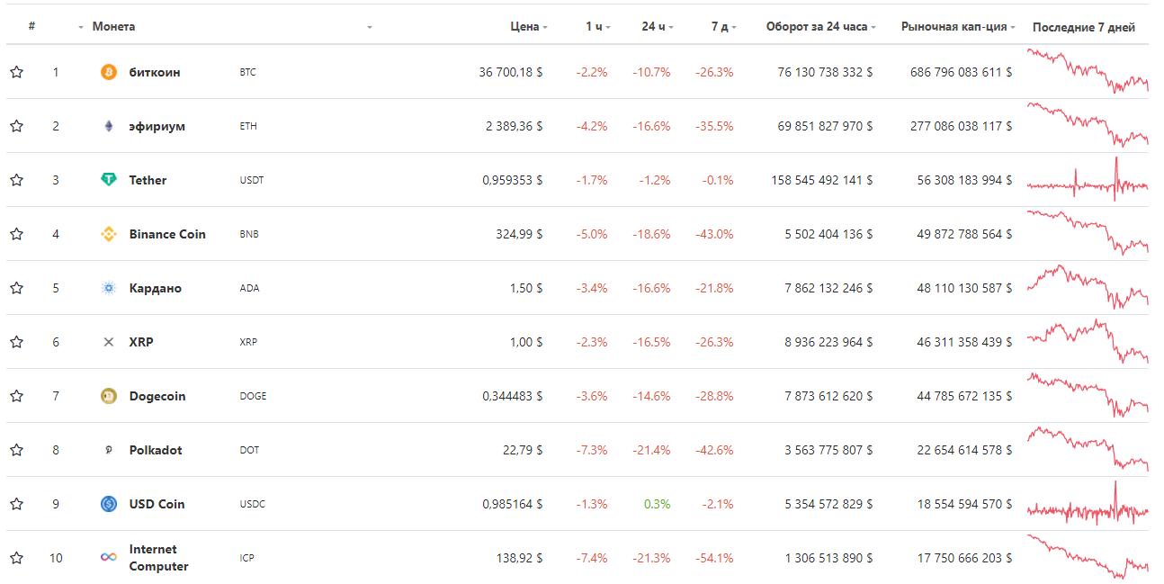топ криптовалют таблица