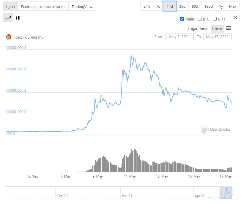 SHIB трейдинг криптовалюты