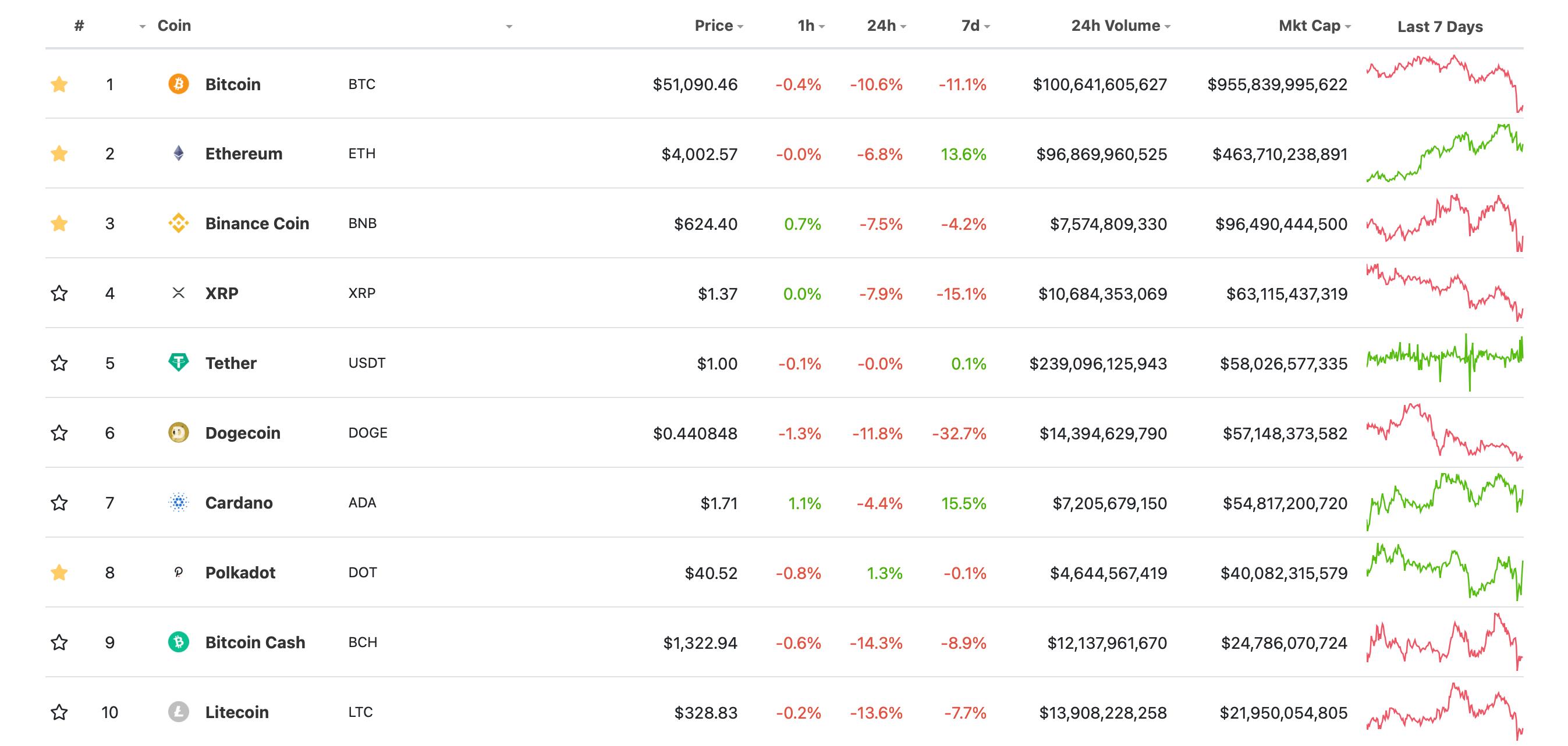 рейтинг криптовалюты