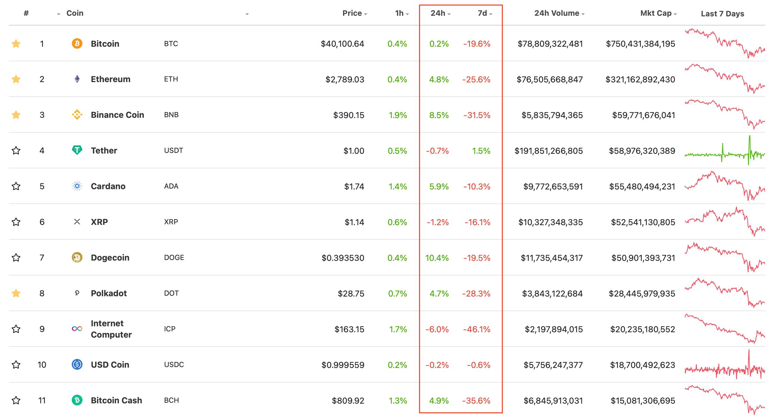 топ криптовалюты блокчейн