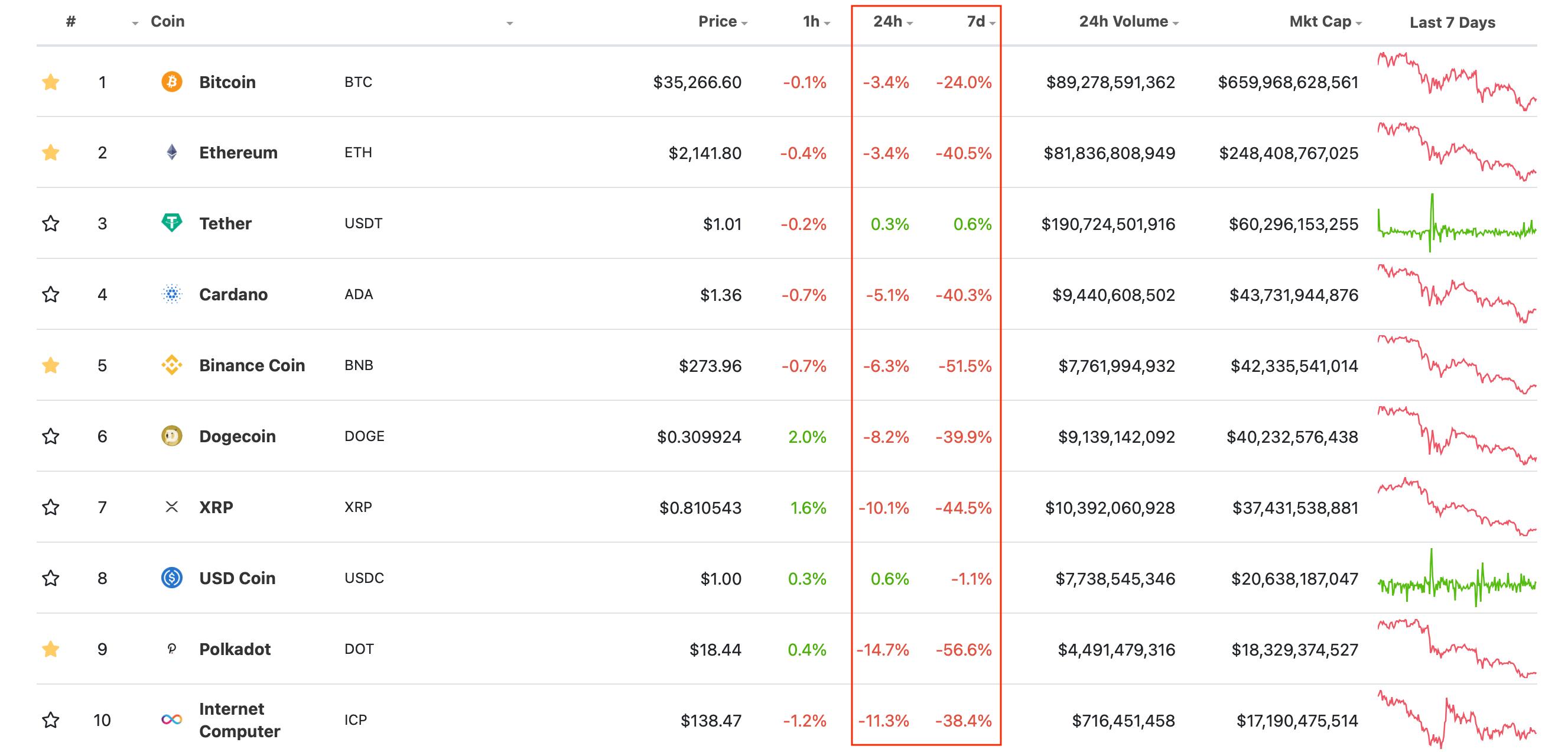 криптовалюты топ пик