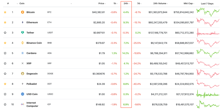 криптовалюты блокчейн рейтинг