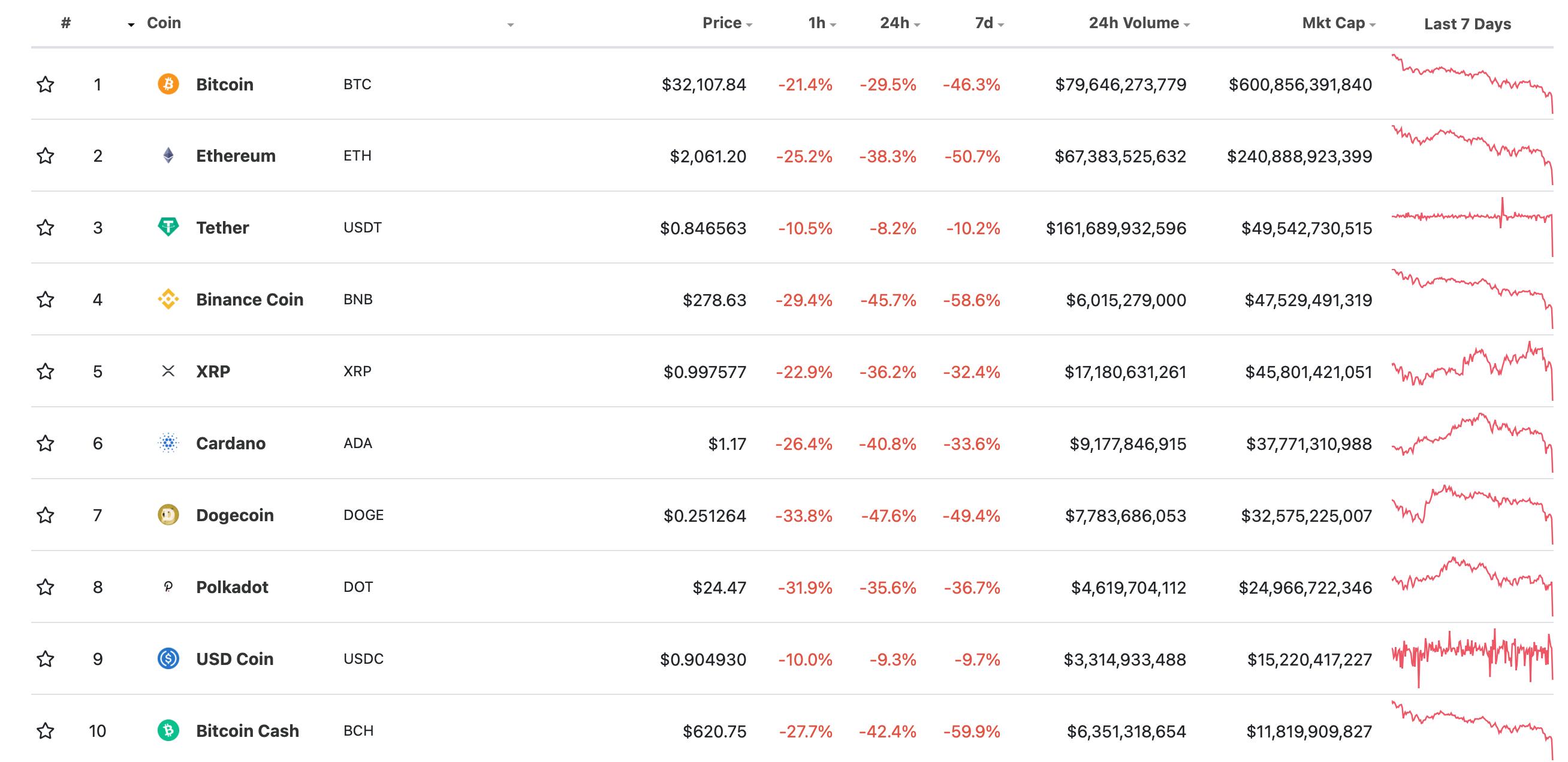 криптовалюты топ монеты