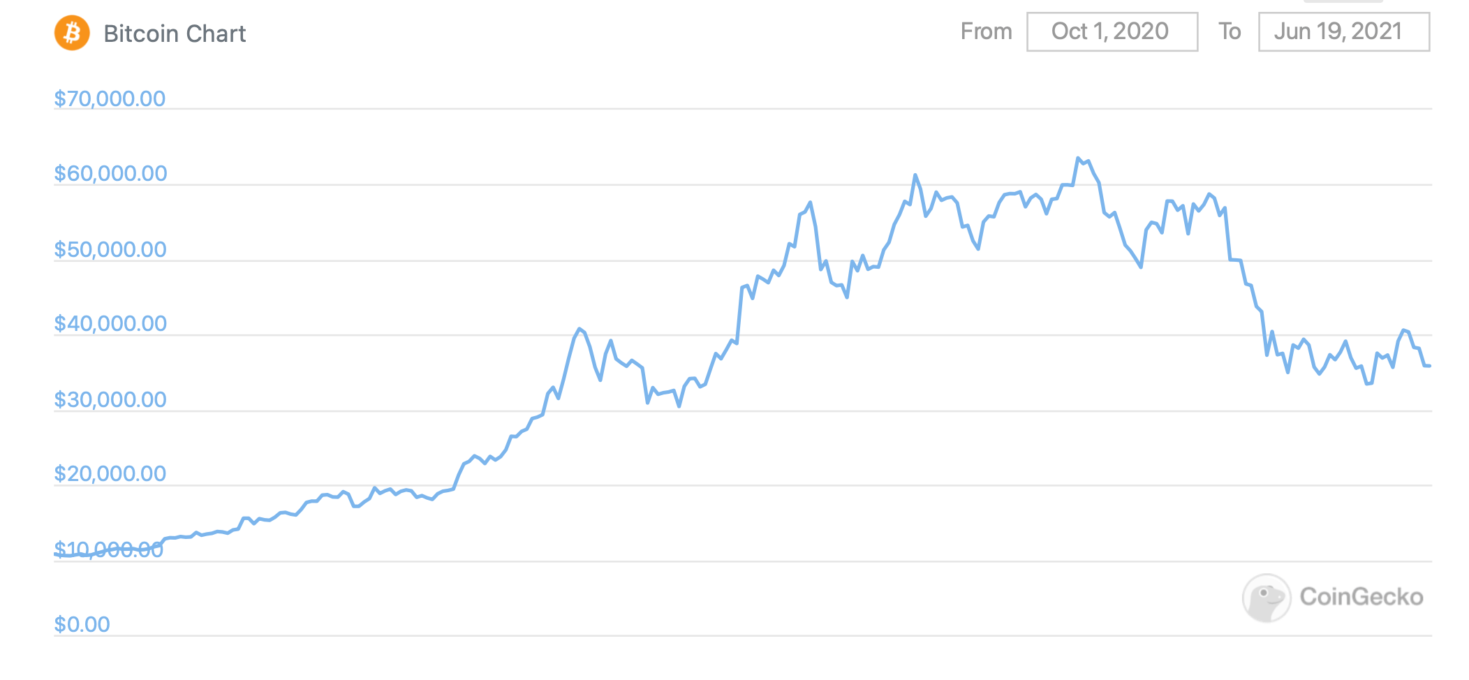 биткоин график курс рост