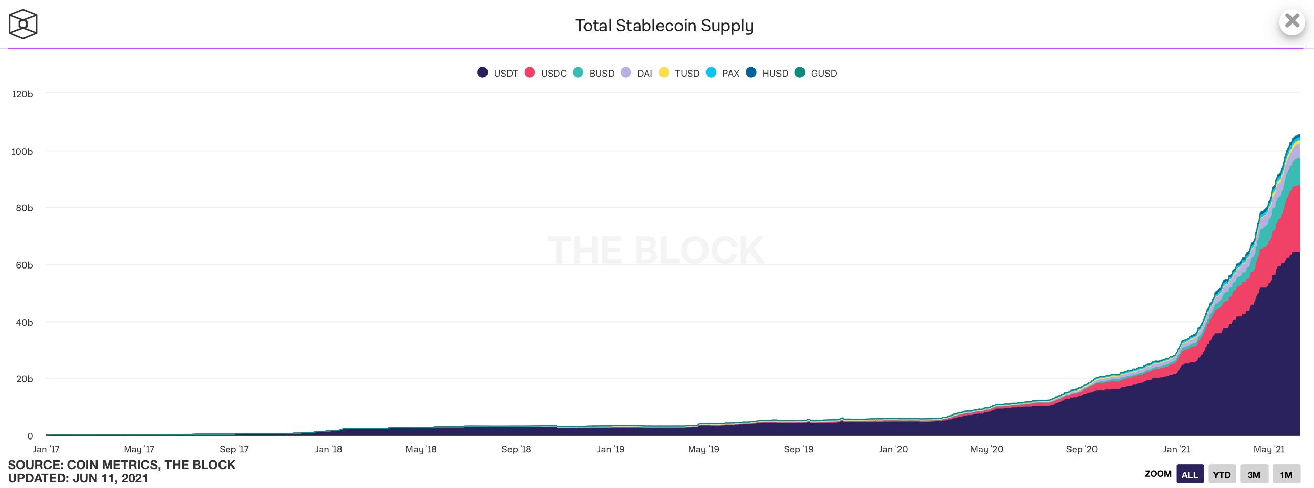 стейблкоины криптовалюты блокчейн