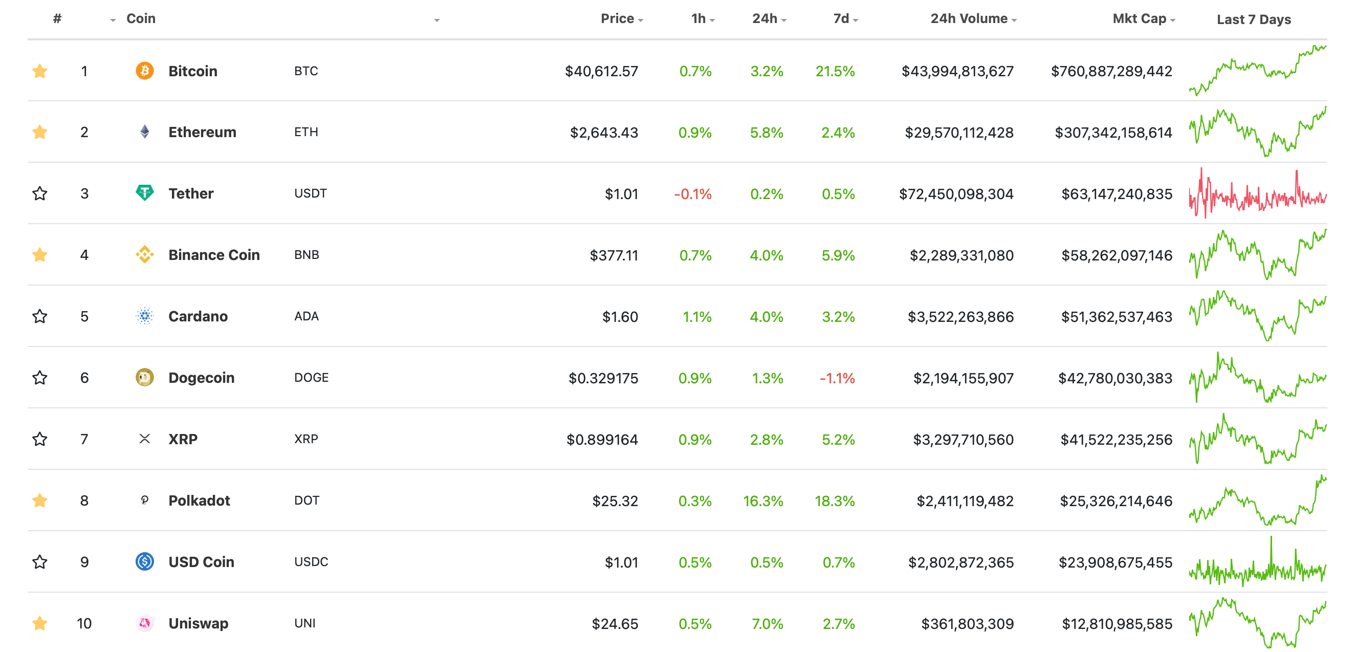 криптовалюты топ список