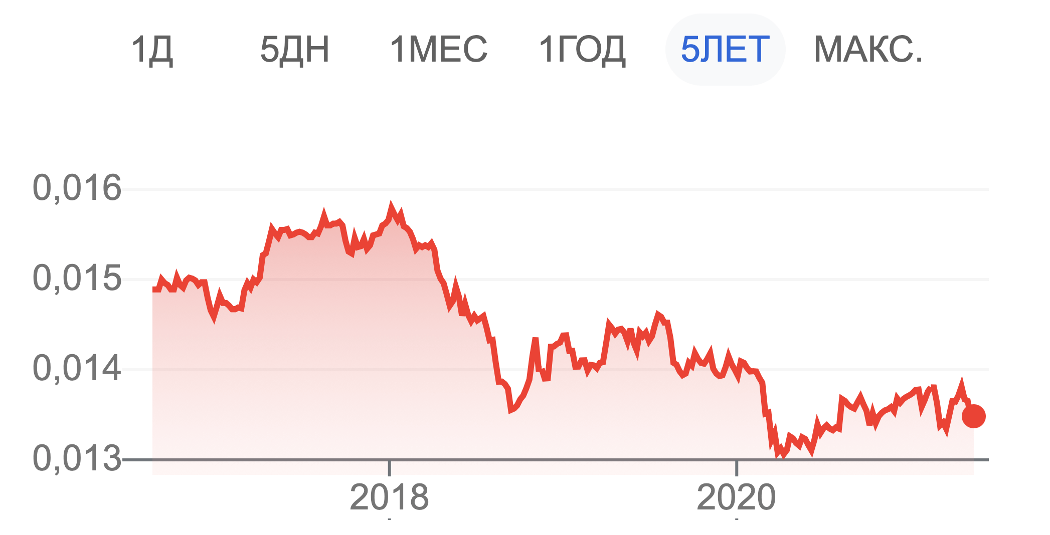 рупия доллар график
