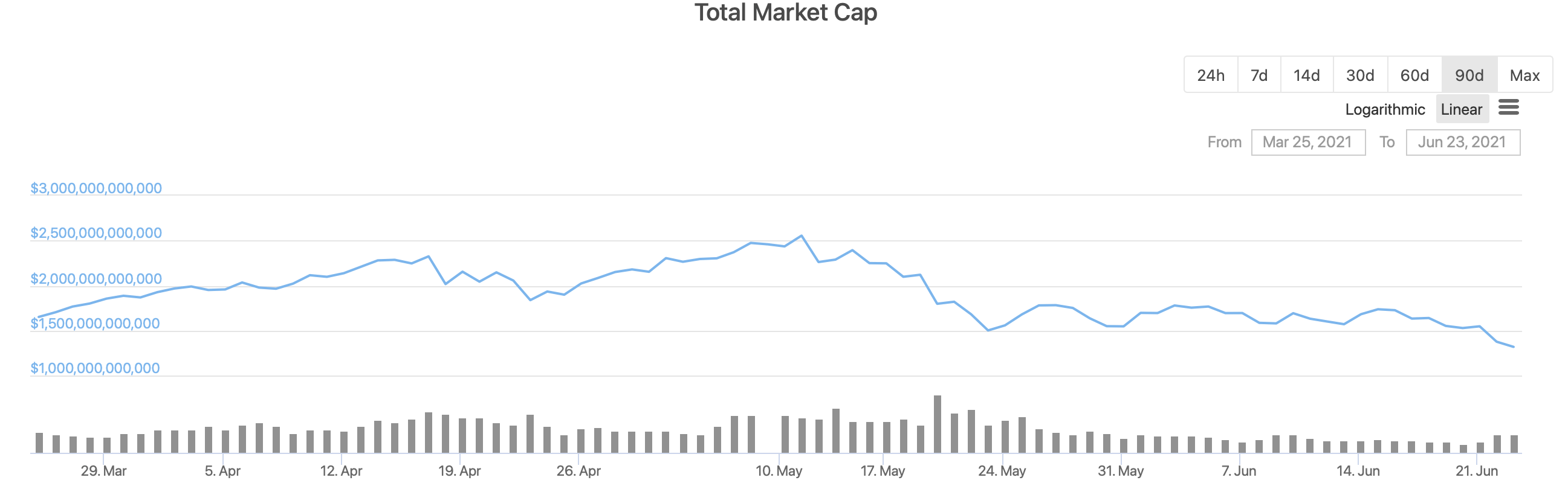 капитализация криптовалют график
