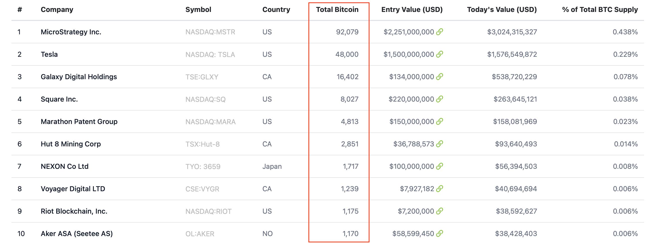 биткоин криптовалюты компании