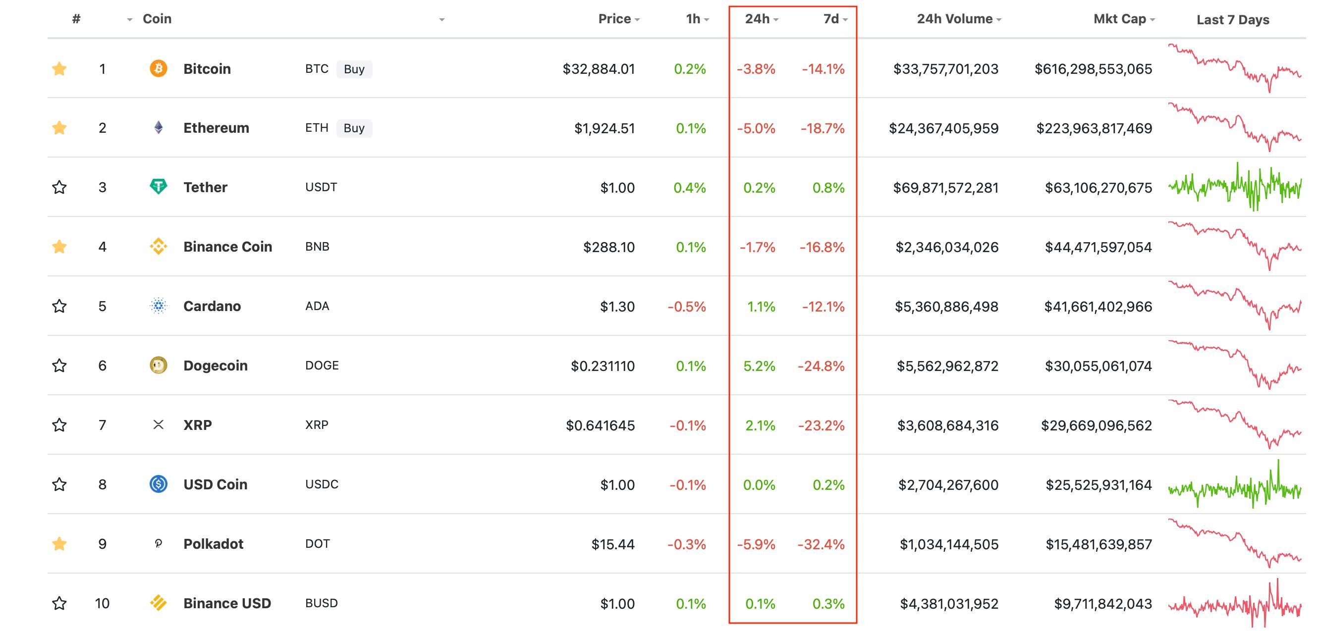 криптовалюты график курс топ