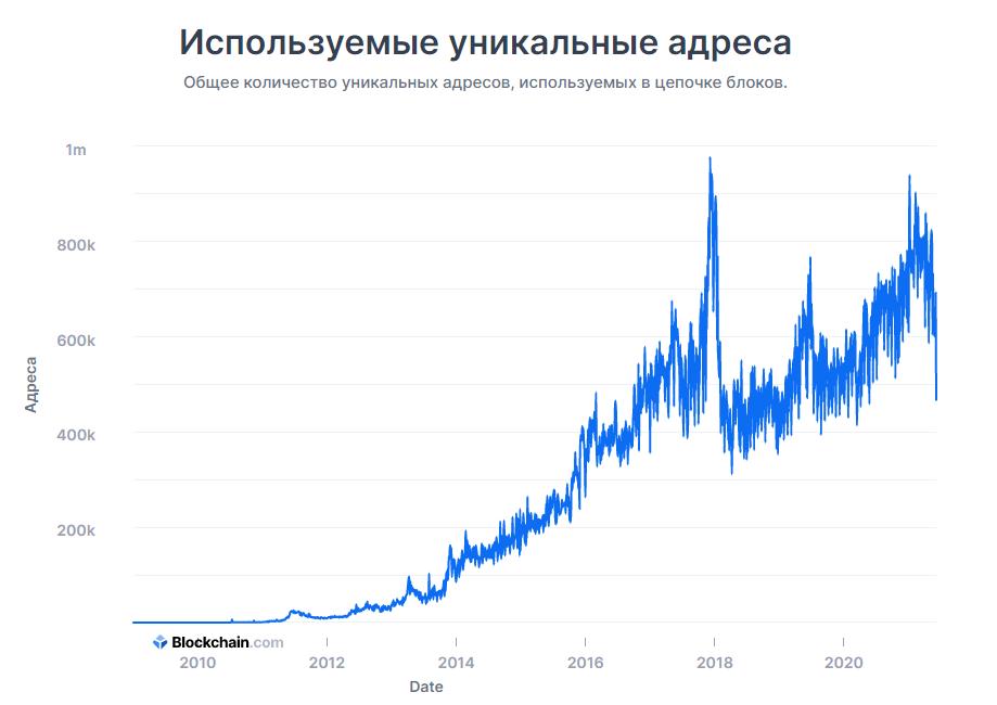 Nombre dutilisatur de crypto monnaie
