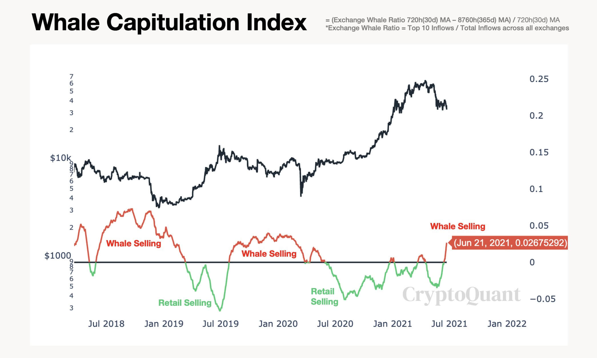 биткоин киты индекс график