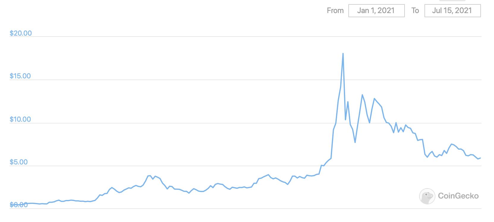 ergo криптовалюты блокчейн