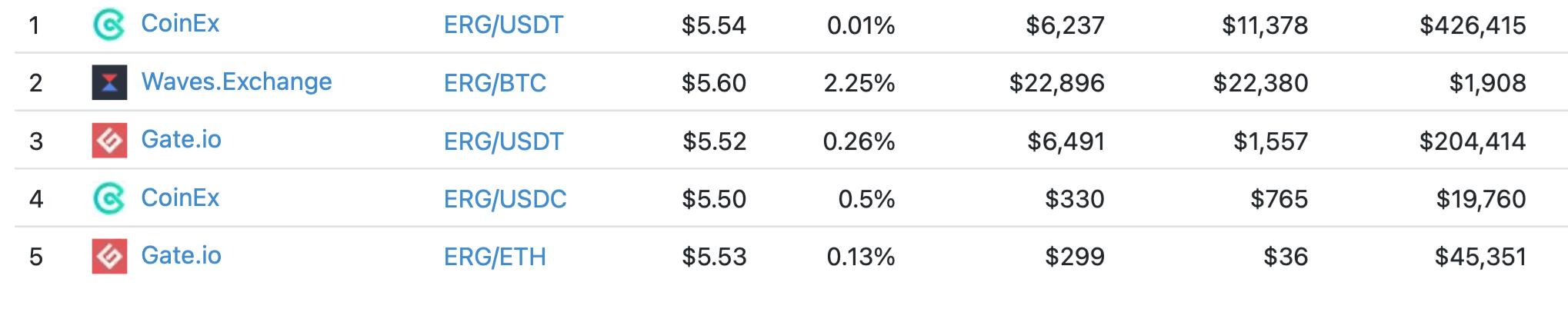 ergo криптовалюты биржи