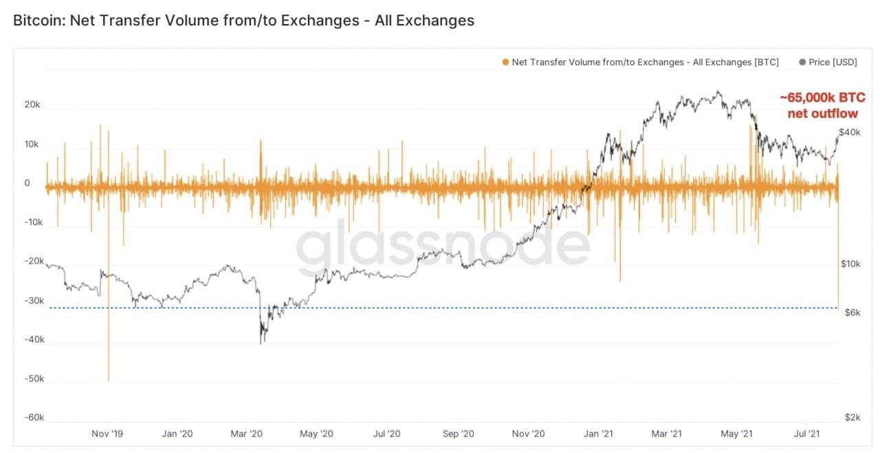 биткоин биржа график криптовалюта