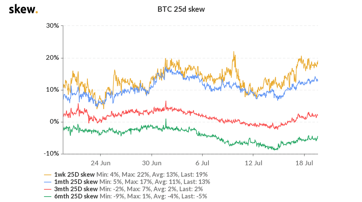 График блокчейн Биткоин