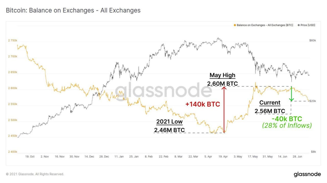 криптовалютные биржи биткоины
