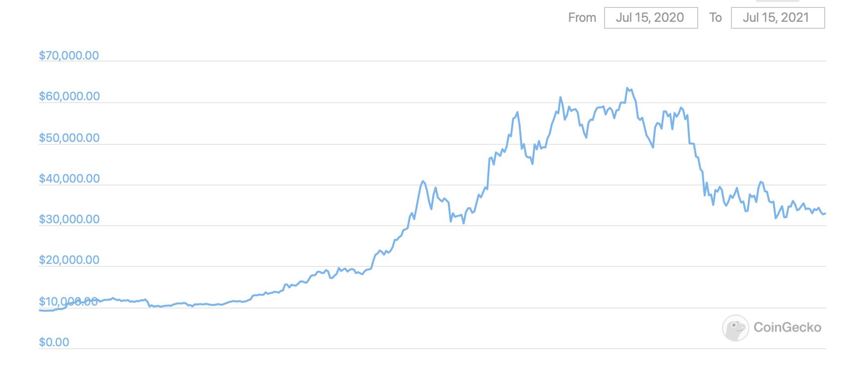 биткоин график курс