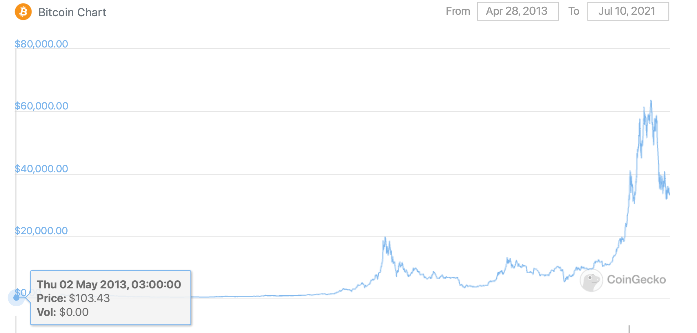 биткоин график курс криптовалюты
