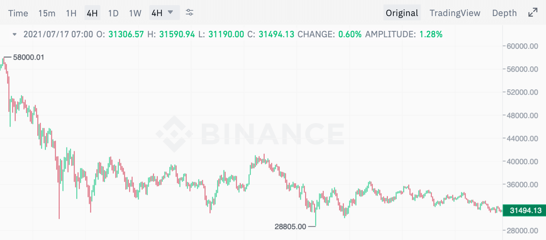 биткоин график курс стоимость