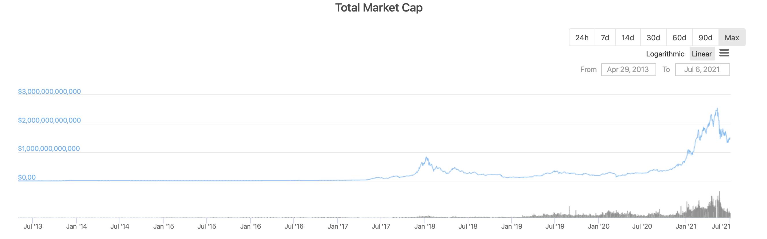 криптовалюты капитализация