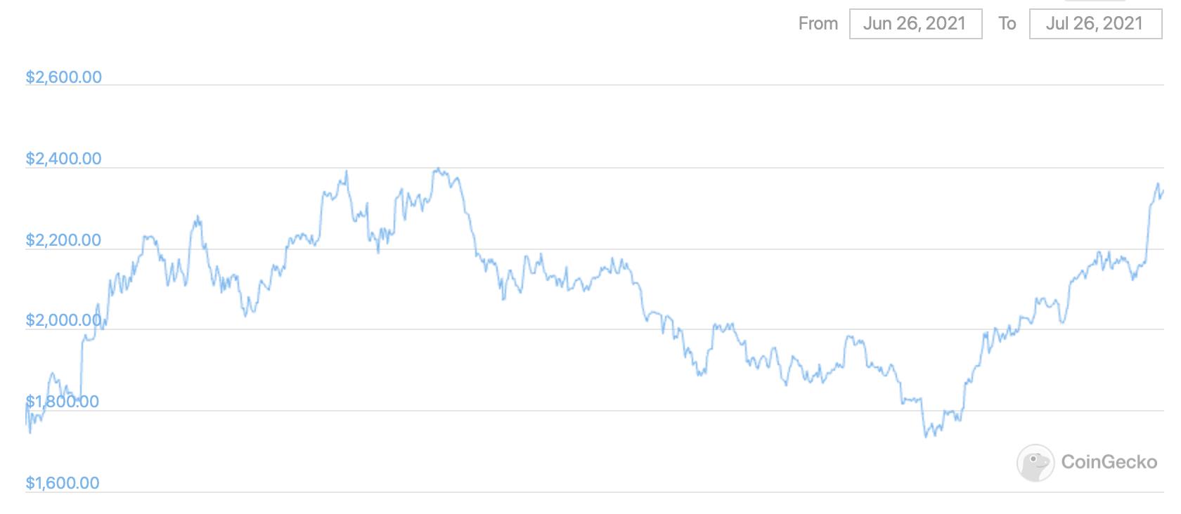 Taux de crypto-monnaie Ethereum