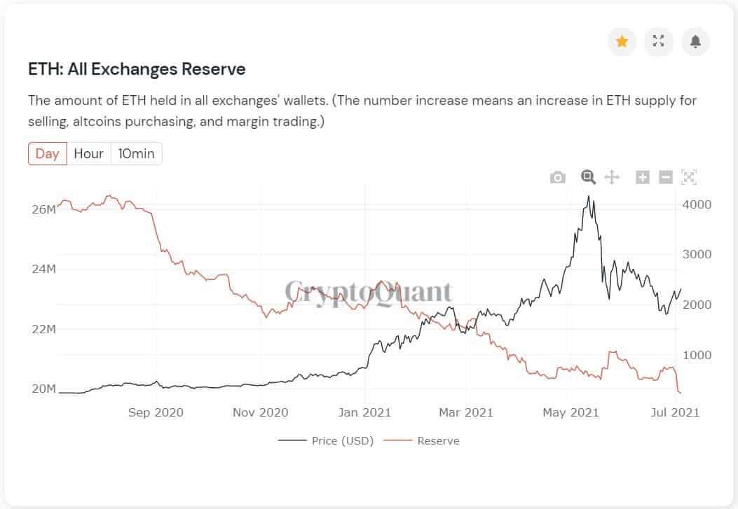 График трейдинг криптовалюты