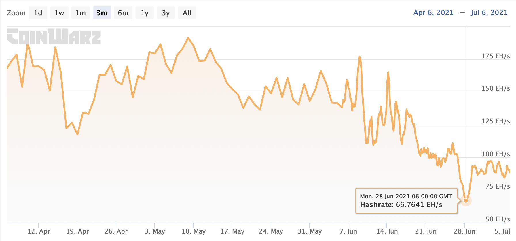 биткоин график хешрейт