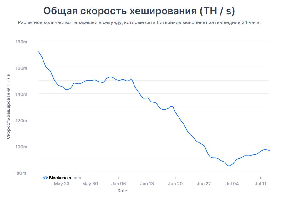 график Биткоин блокчейн трейдинг