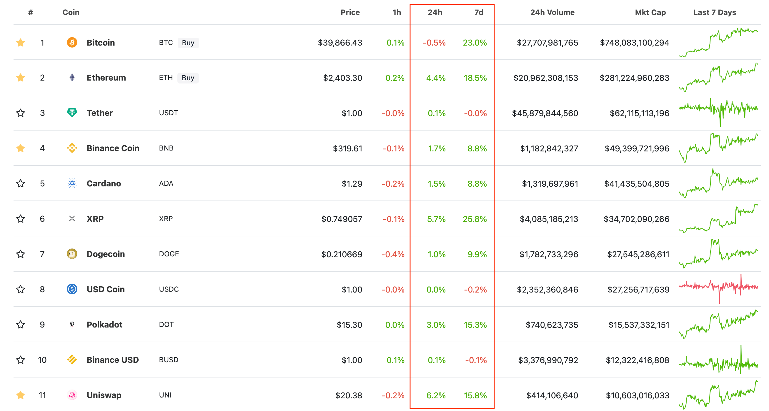 топ криптовалюты рейтинг
