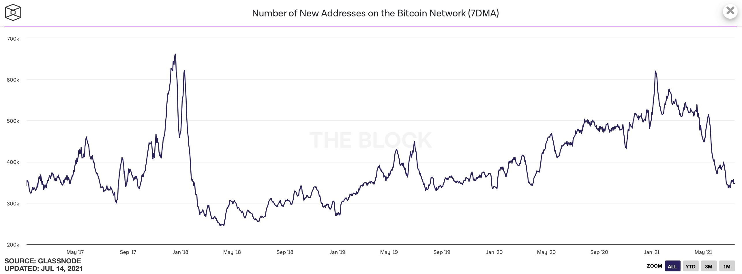 биткоин график криптовалюты