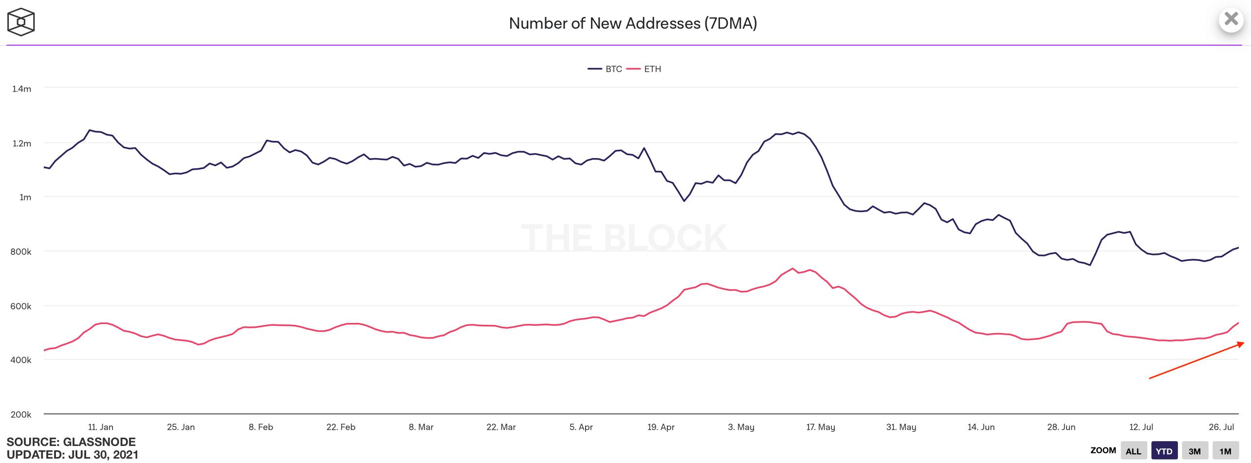 биткоин эфириум адреса график
