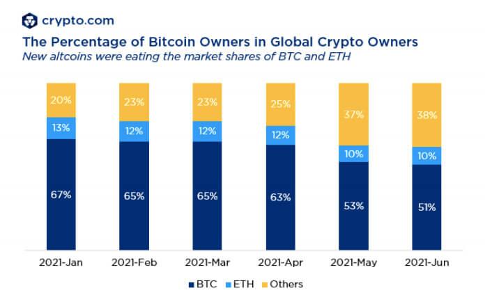 Криптовалюты график блокчейн