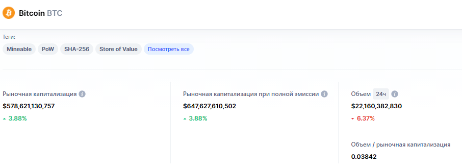 CoinMarketCap криптовалюты Биткоин