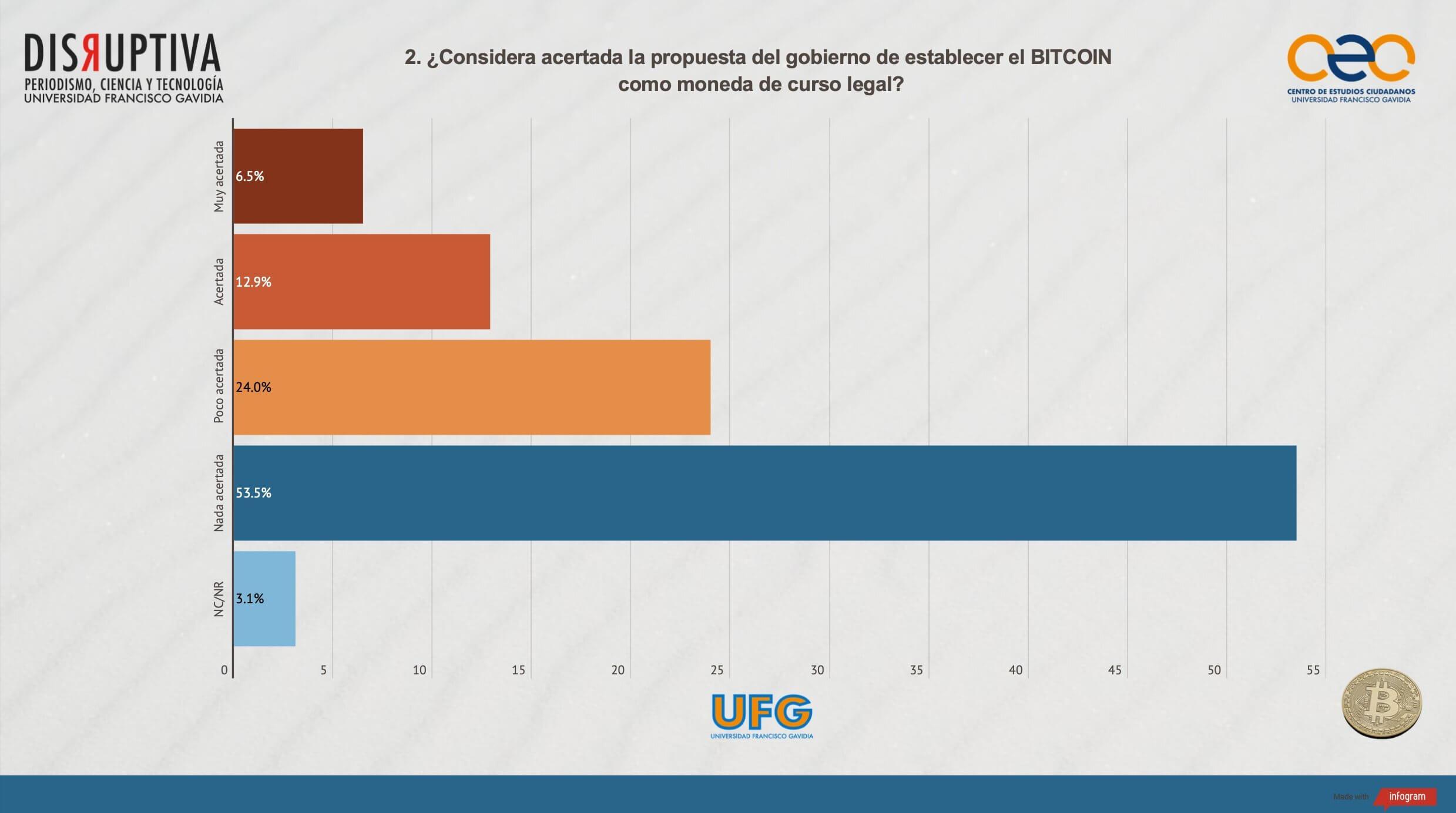 диаграмма опрос Сальвадор Биткоин