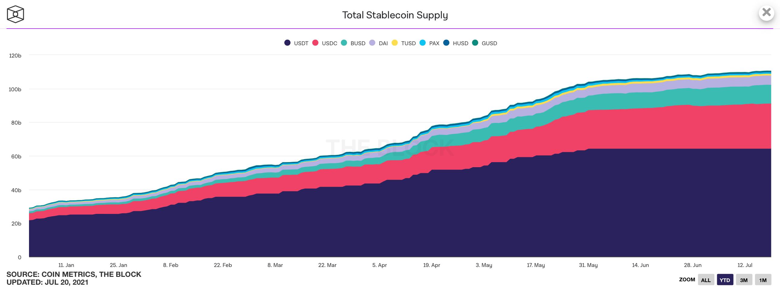 стейблкоины криптовалюты график