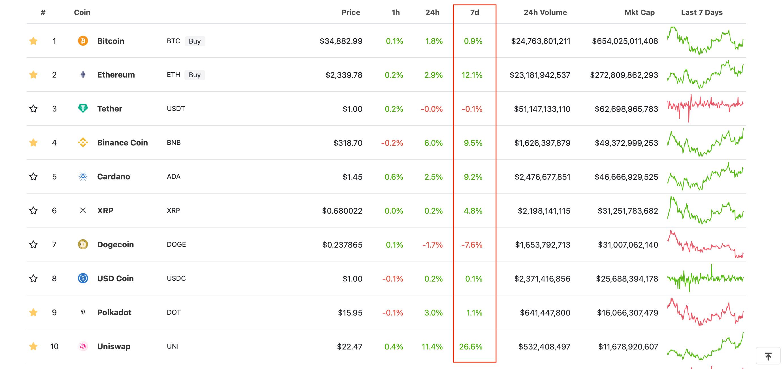 криптовалюты топ