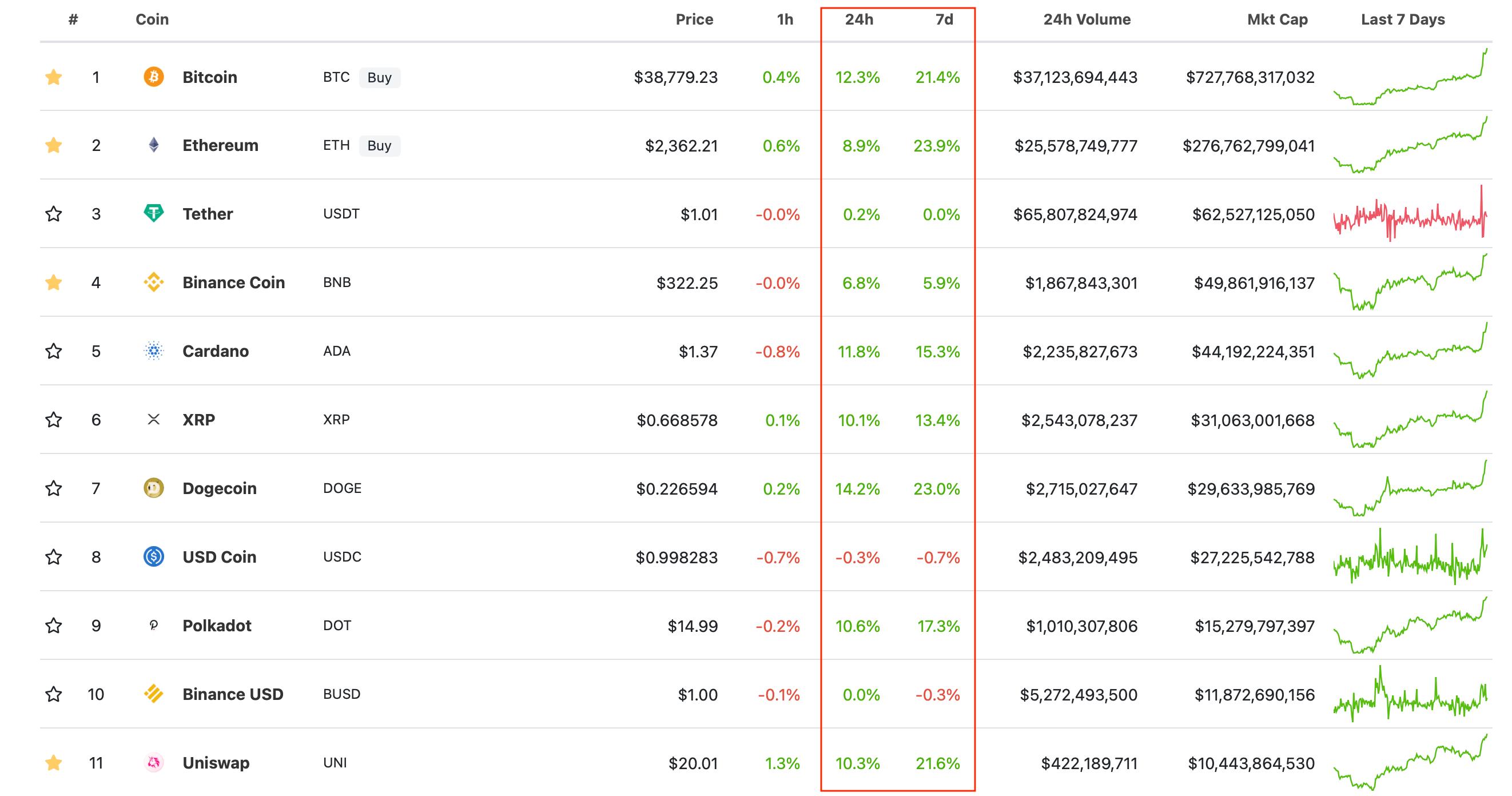 криптовалюты блокчейн рост