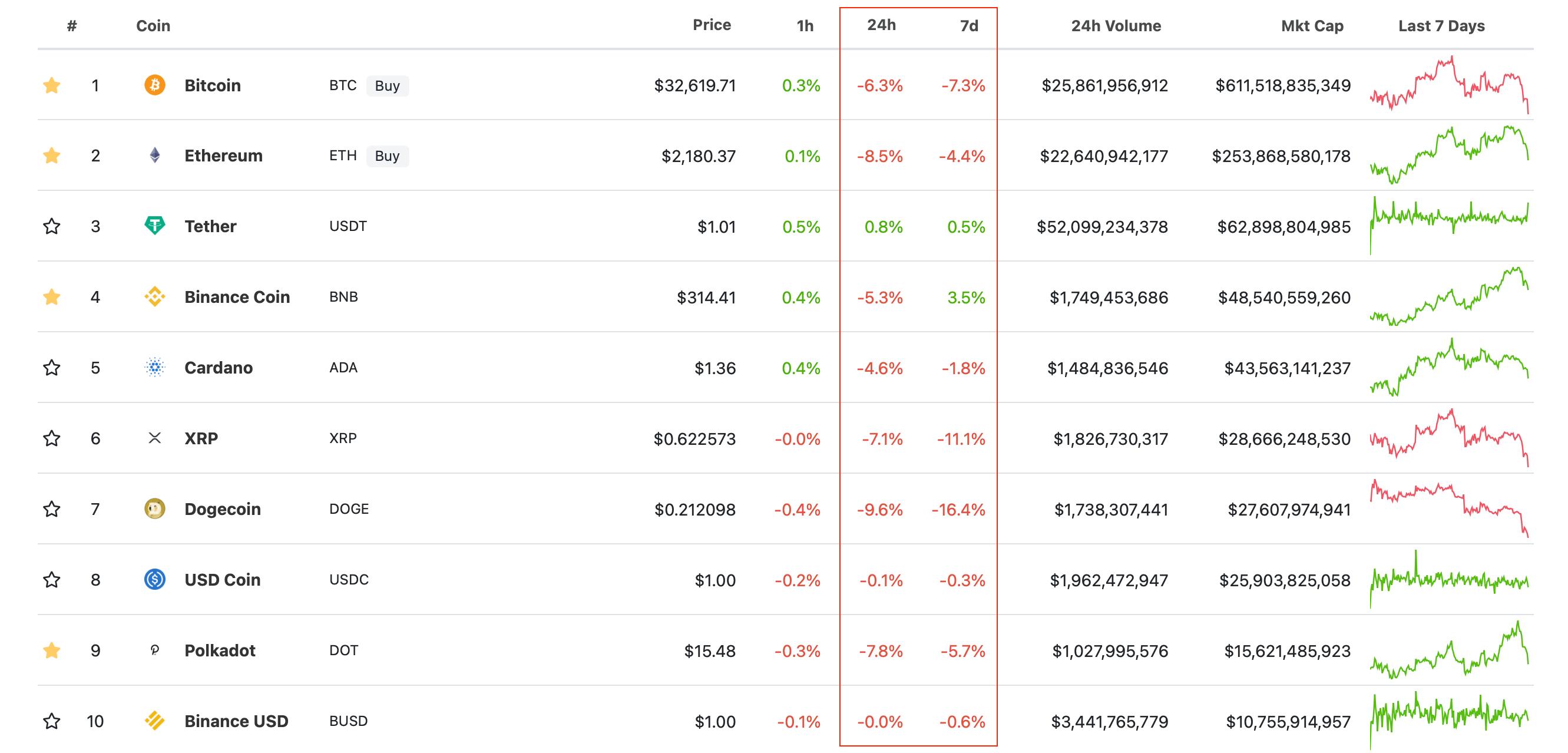 биткоин криптовалюты курсы