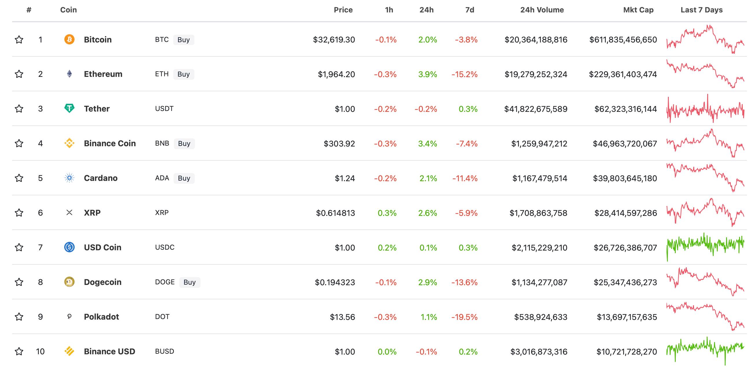 криптовалюты рейтинг монеты
