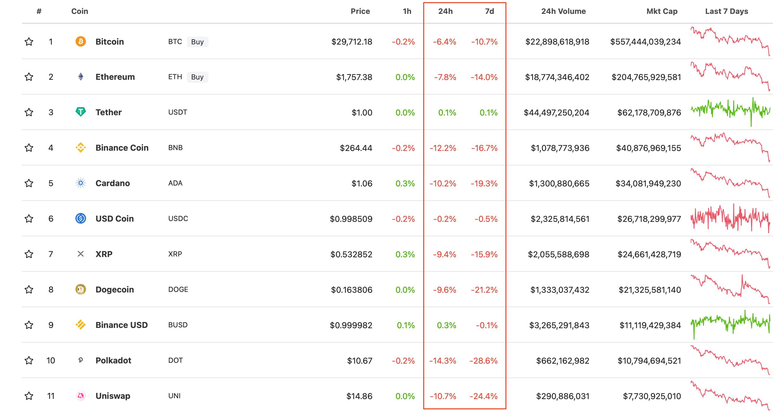 криптовалюты топ рейтинг