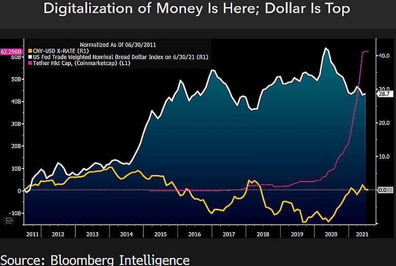 доллар юань трейдинг криптовалюта график