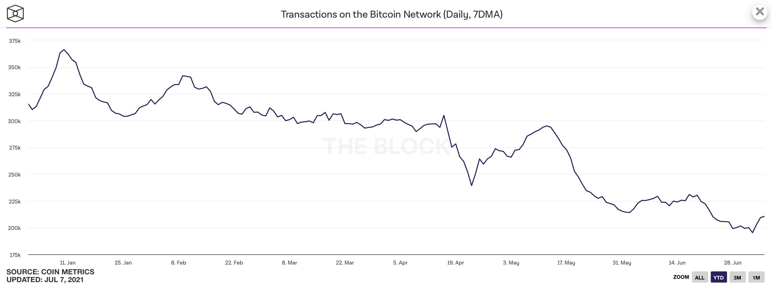 биткоин сеть криптовалюты график