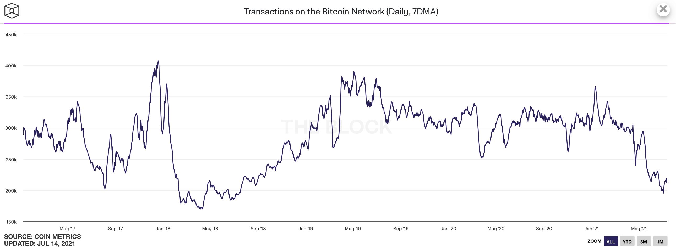 биткоин транзакции количество