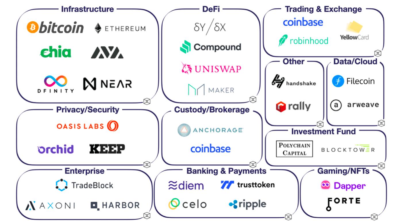 инвестиции криптовалюты блокчейн