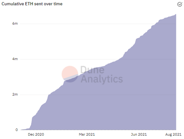Эфириум блокчейн график